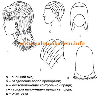 Короткие женские стрижки поэтапное выполнение